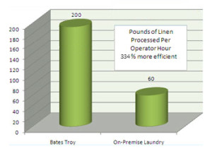 Bates Troy 200 On-Premise Laundry 60